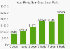 Graph of average rent prices for Great Lawn Park
