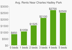 Graph of average rent prices for Charles Hadley Park