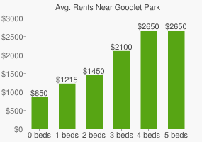 Graph of average rent prices for Goodlet Park