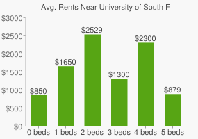 Graph of average rent prices for University of South Florida - St. Petersburg