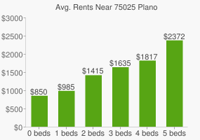 Graph of average rent prices for 75025 Plano