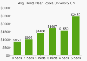 Graph of average rent prices for Loyola University Chicago