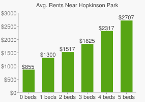 Graph of average rent prices for Hopkinson Park