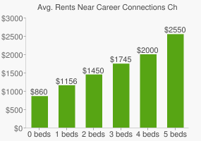 Graph of average rent prices for Career Connections Charter High School