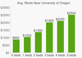 Graph of average rent prices for University of Oregon