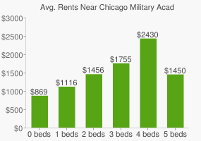 Graph of average rent prices for Chicago Military Academy High School