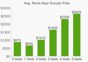 Graph of average rent prices for Duncan Park