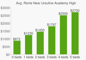Graph of average rent prices for Ursuline Academy High School