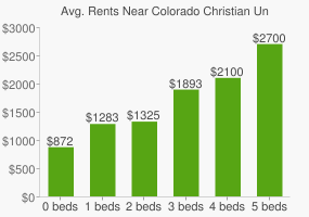 Graph of average rent prices for Colorado Christian University