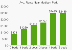 Graph of average rent prices for Madison Park
