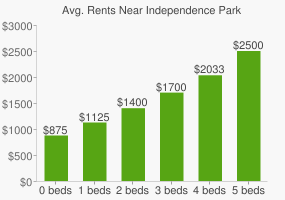 Graph of average rent prices for Independence Park
