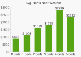 Graph of average rent prices for Western & Southern Financial Group Headquarters