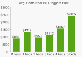 Graph of average rent prices for Bill Dreggors Park