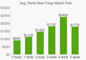 Graph of average rent prices for Fargo Beach Park