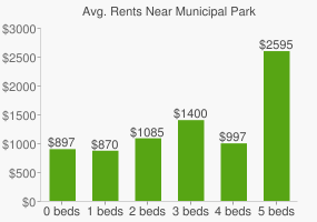 Graph of average rent prices for Municipal Park