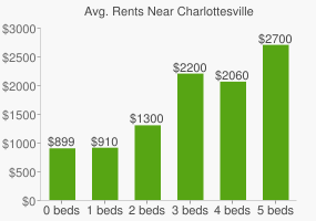 Graph of average rent prices for Charlottesville