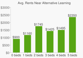 Graph of average rent prices for Alternative Learning Center Evening High School