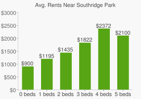 Graph of average rent prices for Southridge Park