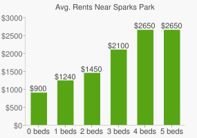 Graph of average rent prices for Sparks Park
