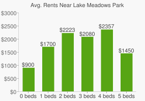 Graph of average rent prices for Lake Meadows Park