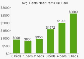 Graph of average rent prices for Perris Hill Park