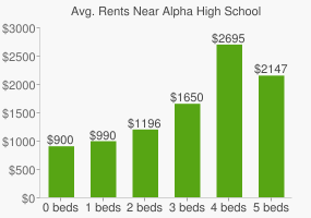 Graph of average rent prices for Alpha High School