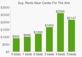 Graph of average rent prices for Center For The Arts