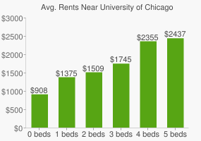 Graph of average rent prices for University of Chicago