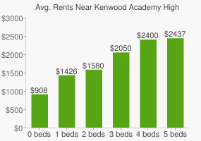 Graph of average rent prices for Kenwood Academy High School
