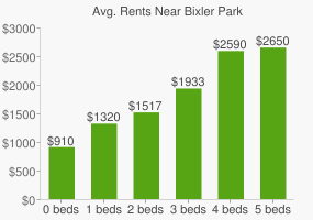 Graph of average rent prices for Bixler Park