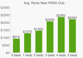 Graph of average rent prices for PERA Club