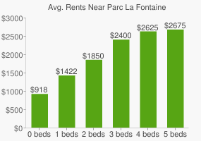 Graph of average rent prices for Parc La Fontaine