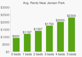 Graph of average rent prices for Jensen Park