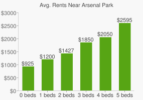 Graph of average rent prices for Arsenal Park