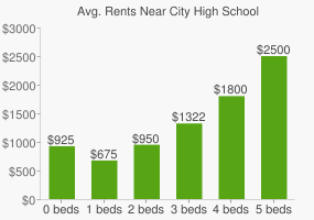 Graph of average rent prices for City High School