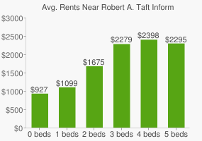 Graph of average rent prices for Robert A. Taft Information Technology High School