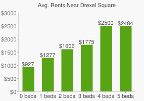 Graph of average rent prices for Drexel Square