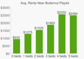 Graph of average rent prices for Butternut Playlot