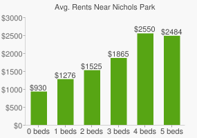 Graph of average rent prices for Nichols Park