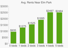 Graph of average rent prices for Elm Park