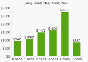 Graph of average rent prices for Nault Park