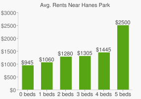 Graph of average rent prices for Hanes Park