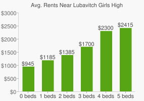 Graph of average rent prices for Lubavitch Girls High School