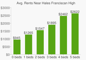 Graph of average rent prices for Hales Franciscan High School