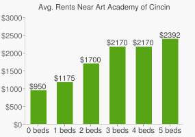 Graph of average rent prices for Art Academy of Cincinnati