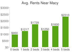 Graph of average rent prices for Macy
