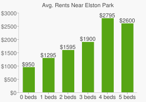 Graph of average rent prices for Elston Park