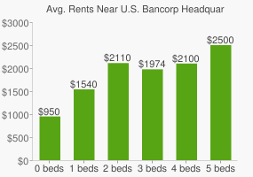 Graph of average rent prices for U.S. Bancorp Headquarters