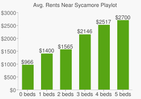 Graph of average rent prices for Sycamore Playlot