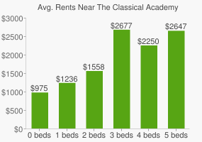 Graph of average rent prices for The Classical Academy High School